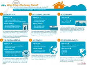 What_Drives_Mortgage_Rates