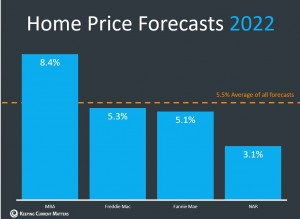 2022 home price forecast